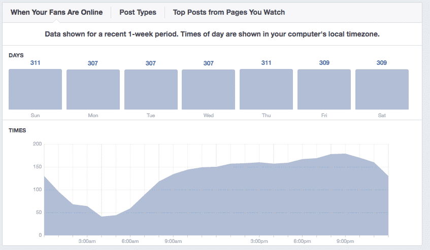 Use Facebook Insights to tweak your social media strategy and find the best times to post.