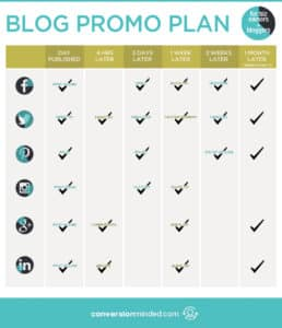 Wondering what to do with your blog posts after you hit publish? Use this blog promo plan + cheat sheet for entrepreneurs and bloggers to get tons of social media traffic to your content. Click through to check out the planner!