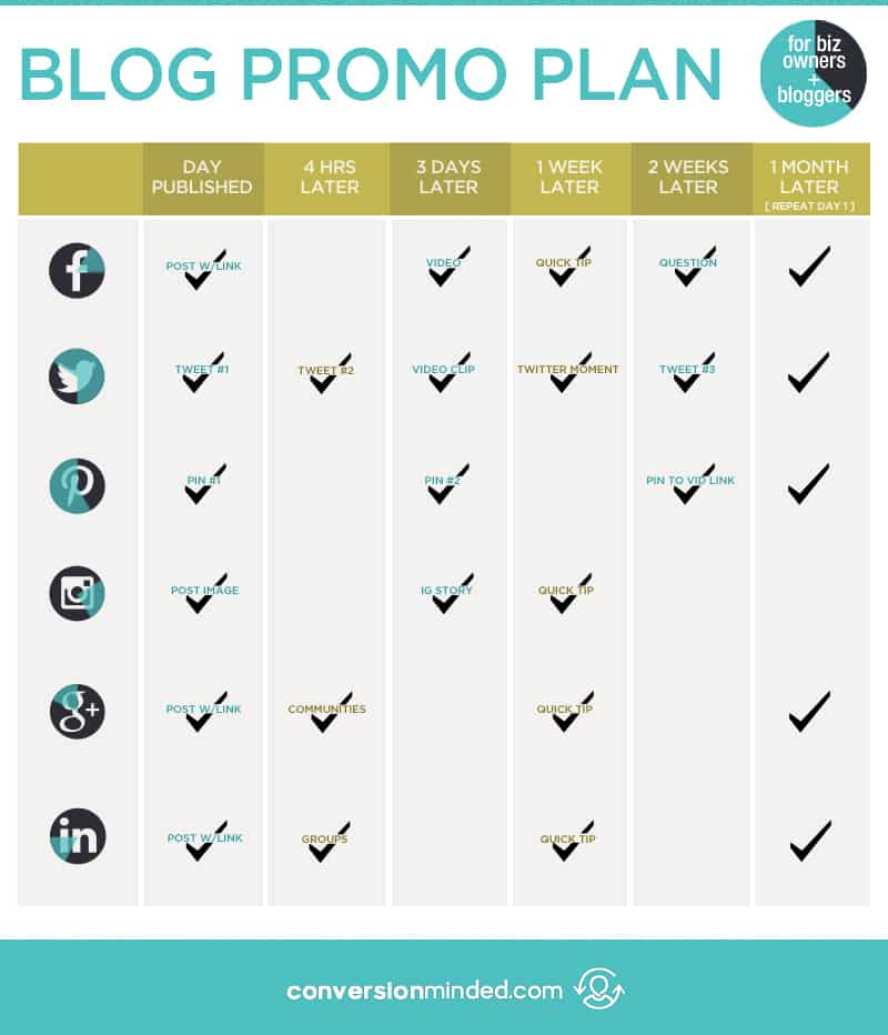 Wondering how to promote a blog post after you hit publish? Use this blog promo plan + cheat sheet for entrepreneurs and bloggers to get tons of social media traffic to your content. Click through to check out the planner!