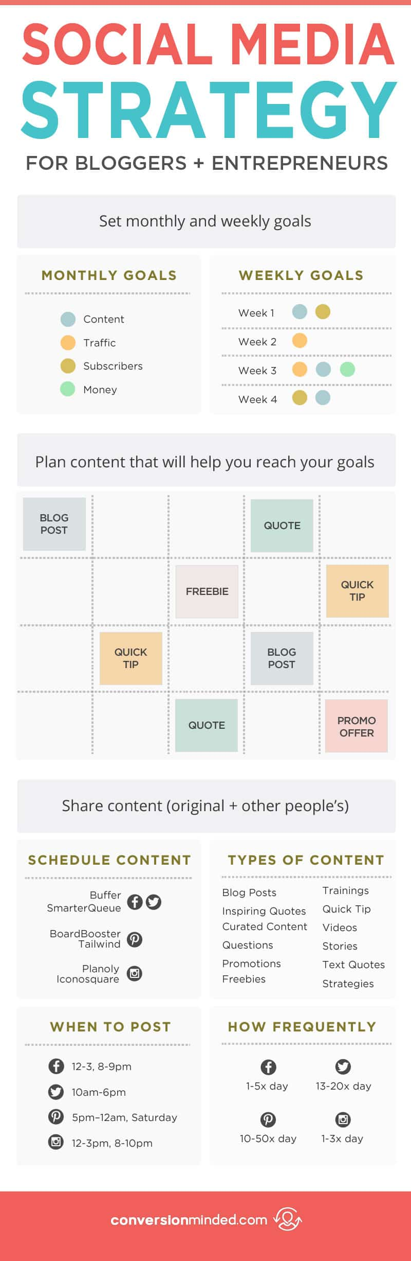 Create a Social Media Strategy that's Easy and Gets Results