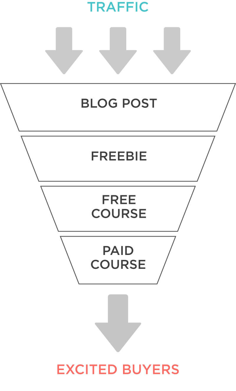 Thinking of blog posts as part of a content funnel will help you create a blog and social media plan that builds your audience and traffic quickly.