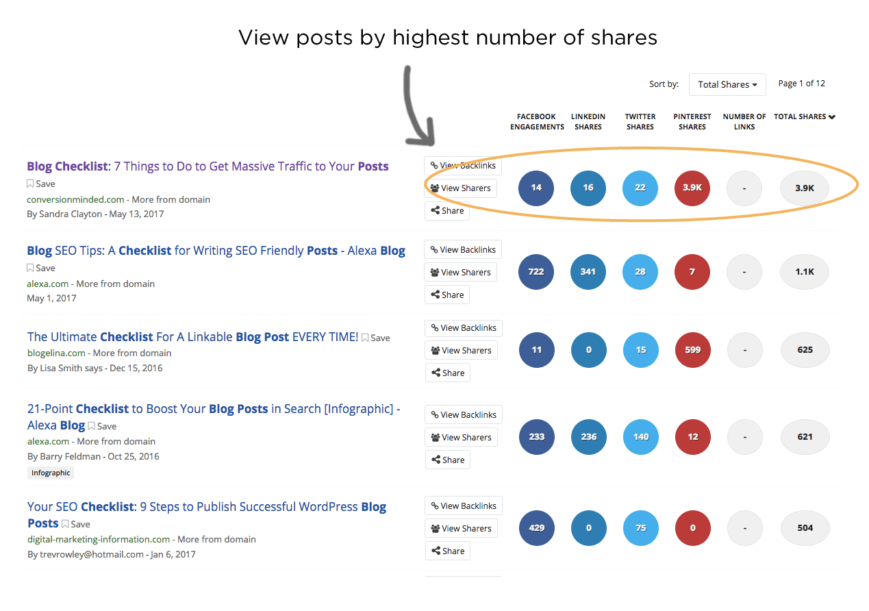 find popular blog topics suing buzzsumo