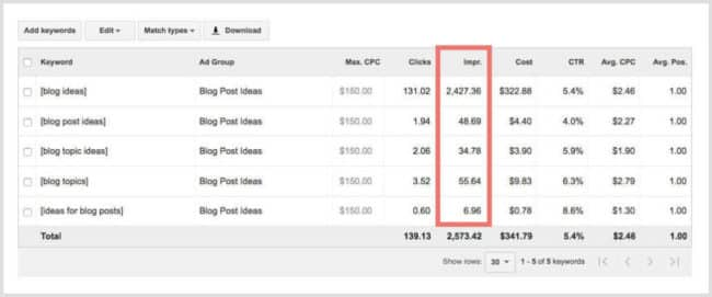 If you want to know how to create a blog that people want to read, you need to use Keyword Planner.
