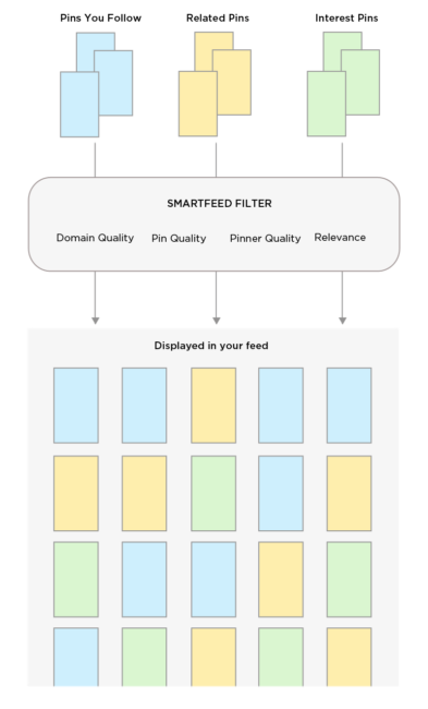 Pinterest's SmartFeed graphic